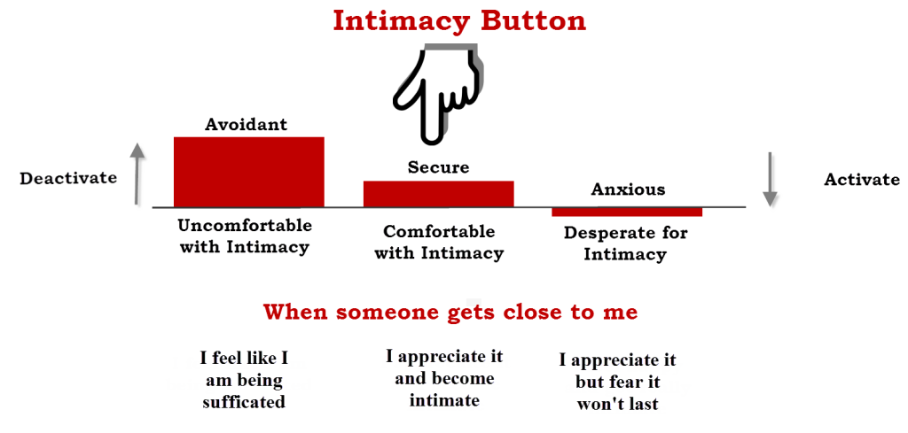 Intimacy-Button